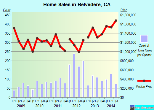 Belvedere,CA real estate house value index trend