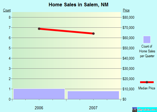 Salem,NM real estate house value index trend