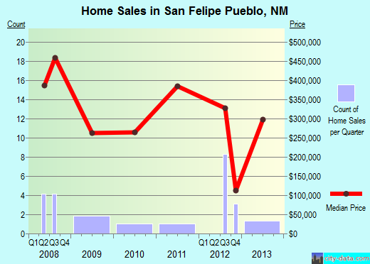 San Felipe Pueblo,NM real estate house value index trend