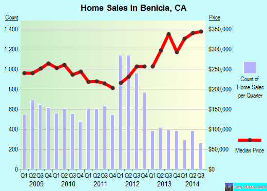 Benicia,CA real estate house value index trend