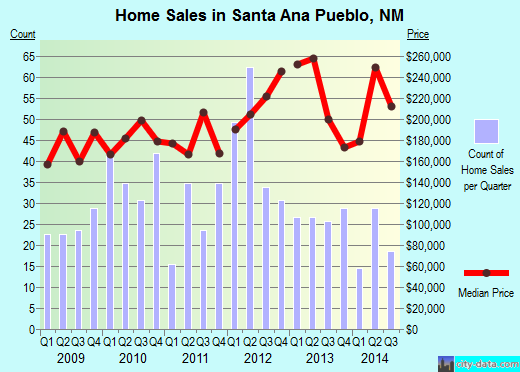 Santa Ana Pueblo,NM real estate house value index trend