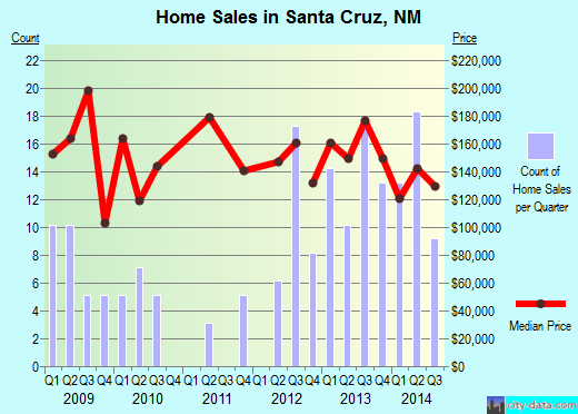 Santa Cruz,NM real estate house value index trend