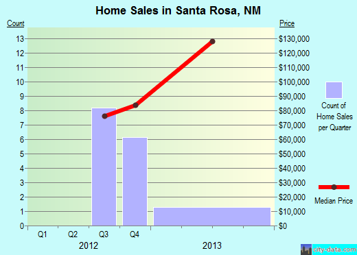 Santa Rosa,NM real estate house value index trend