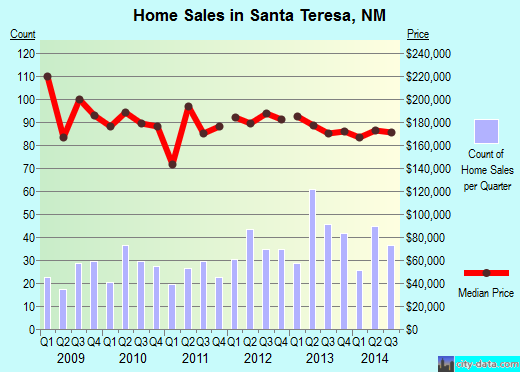 Santa Teresa,NM real estate house value index trend
