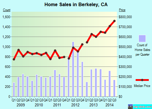 Berkeley,CA real estate house value index trend