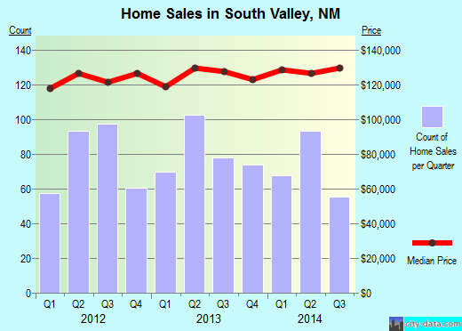 South Valley,NM real estate house value index trend