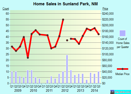 Sunland Park,NM real estate house value index trend