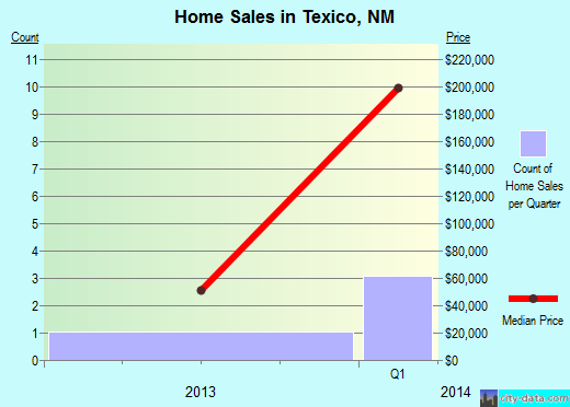 Texico,NM real estate house value index trend