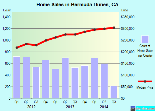 Bermuda Dunes,CA real estate house value index trend