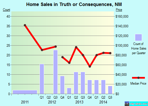 Truth or Consequences,NM real estate house value index trend