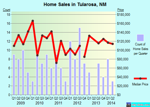 Tularosa,NM real estate house value index trend