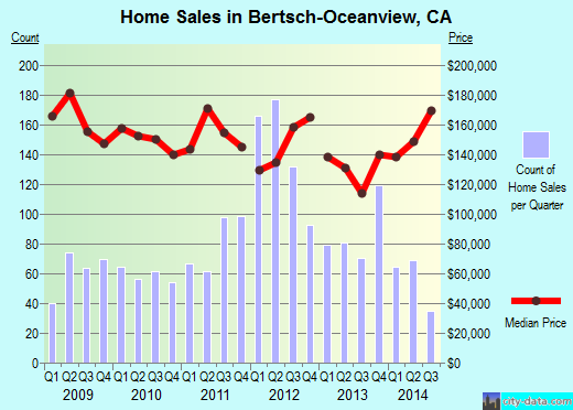 Bertsch-Oceanview,CA real estate house value index trend