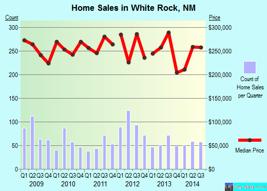 White Rock,NM real estate house value index trend