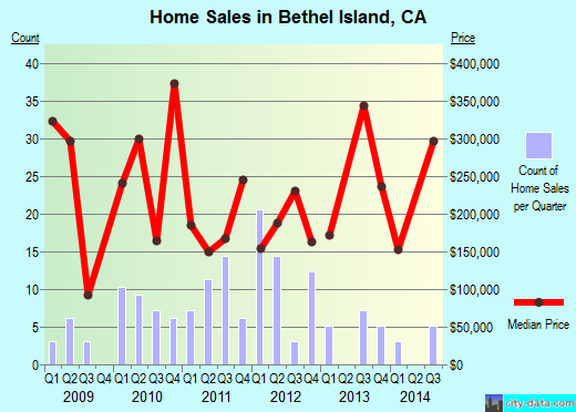 Bethel Island,CA real estate house value index trend