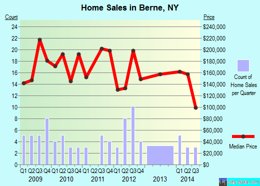 Berne,NY real estate house value index trend