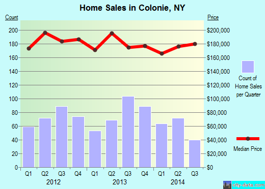 Colonie,NY real estate house value index trend