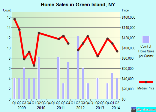 Green Island,NY real estate house value index trend