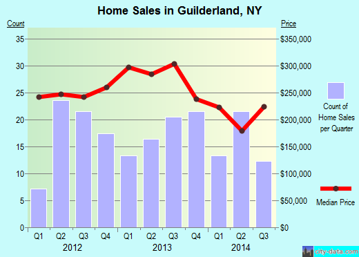 Guilderland,NY real estate house value index trend