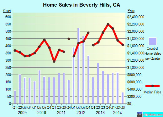 Beverly Hills, CA index of house prices