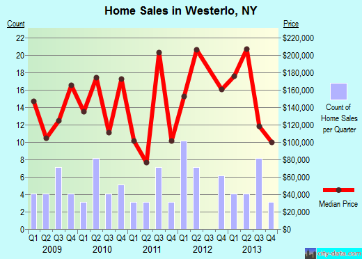 Westerlo,NY real estate house value index trend