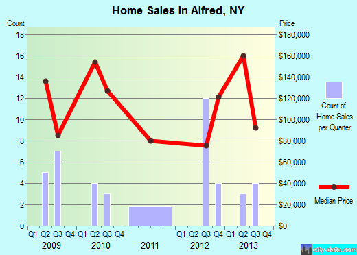 Alfred,NY real estate house value index trend