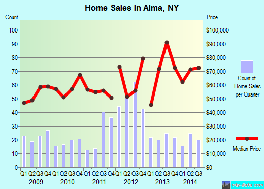 Alma,NY real estate house value index trend