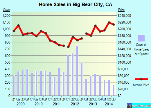 Big Bear City,CA real estate house value index trend