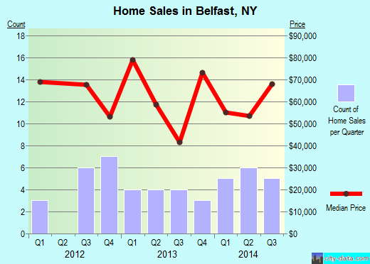 Belfast,NY real estate house value index trend