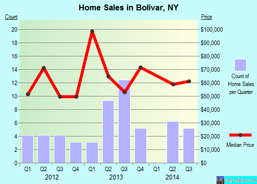 Bolivar,NY real estate house value index trend