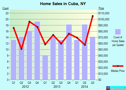 Cuba,NY real estate house value index trend