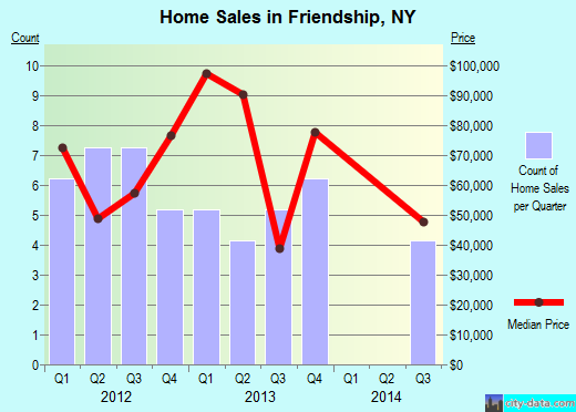 Friendship,NY real estate house value index trend