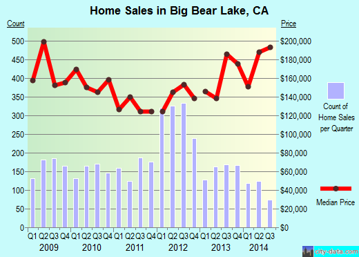 Big Bear Lake,CA real estate house value index trend