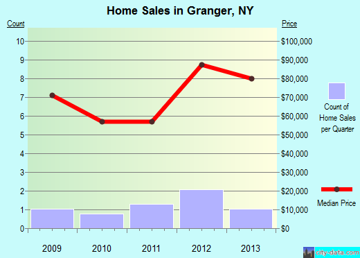 Granger,NY real estate house value index trend