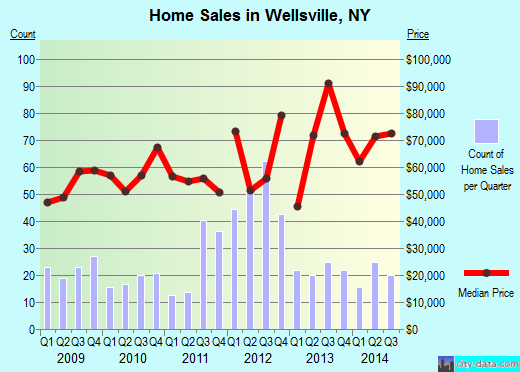 Wellsville,NY real estate house value index trend