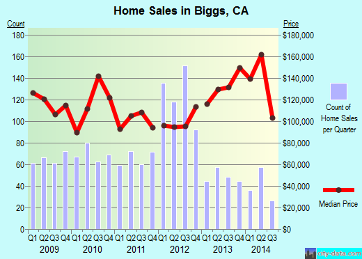 Biggs,CA real estate house value index trend