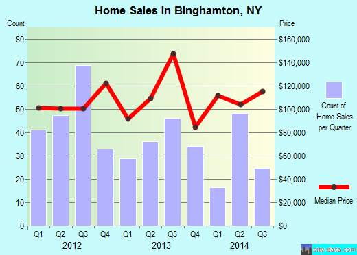 Binghamton,NY real estate house value index trend