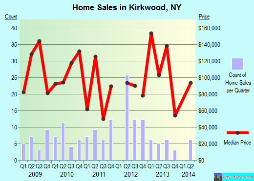 Kirkwood,NY real estate house value index trend