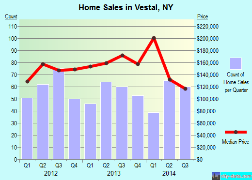 Vestal,NY real estate house value index trend
