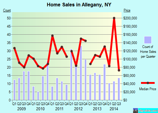 Allegany,NY real estate house value index trend