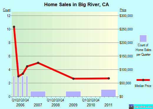 Big River,CA index of house prices