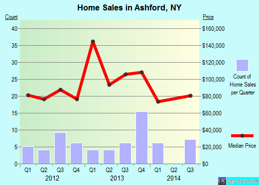 Ashford,NY real estate house value index trend