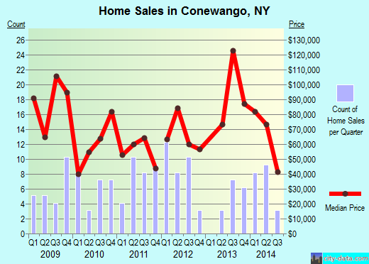 Conewango,NY real estate house value index trend