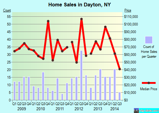 Dayton,NY real estate house value index trend