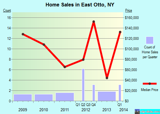 East Otto,NY real estate house value index trend