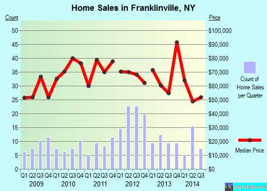 Franklinville,NY real estate house value index trend