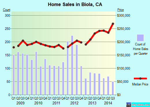 Biola,CA real estate house value index trend