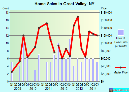 Great Valley,NY real estate house value index trend