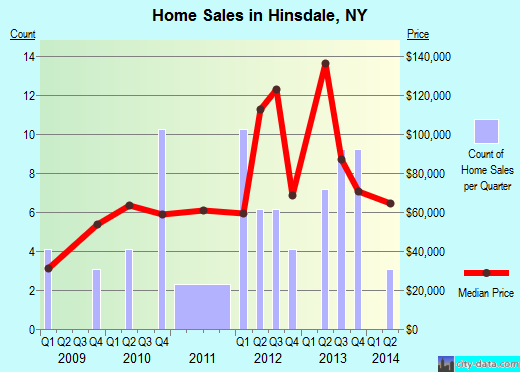 Hinsdale,NY real estate house value index trend