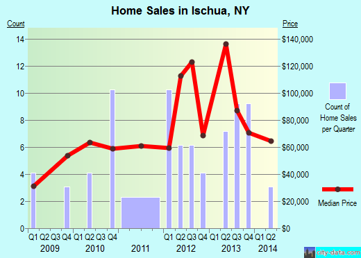 Ischua,NY real estate house value index trend