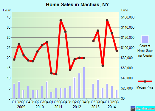 Machias,NY real estate house value index trend